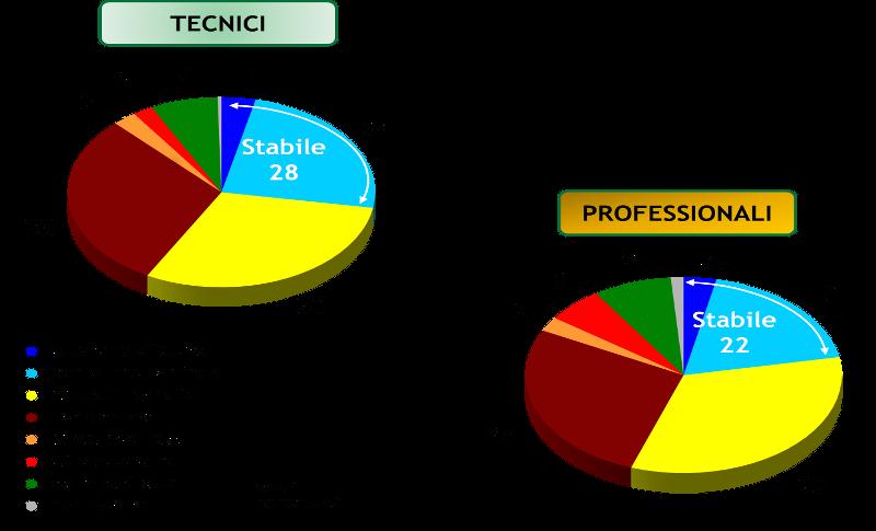 diplomati istituti tecnici professionali almalaurea