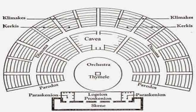 struttura del teatro greco antico