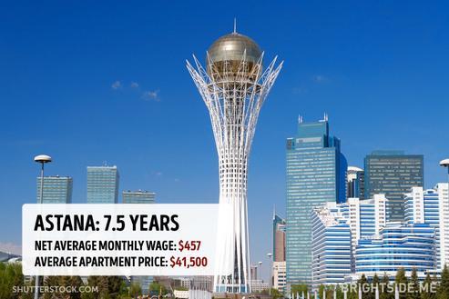 Quanto costa comprare casa nelle principali città del mondo?